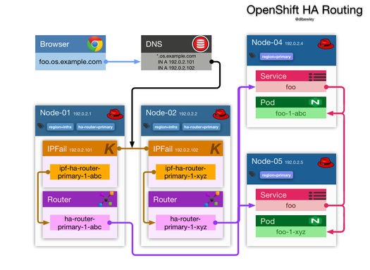 OpenShift HA Routing