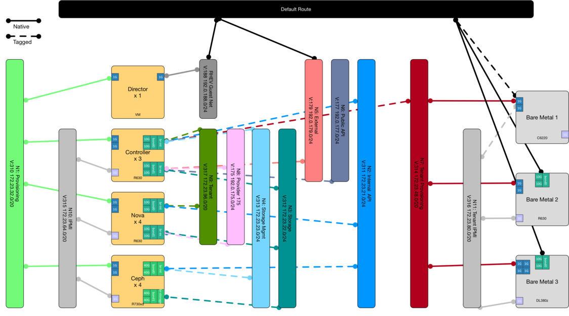 OpenStack Network Diagram